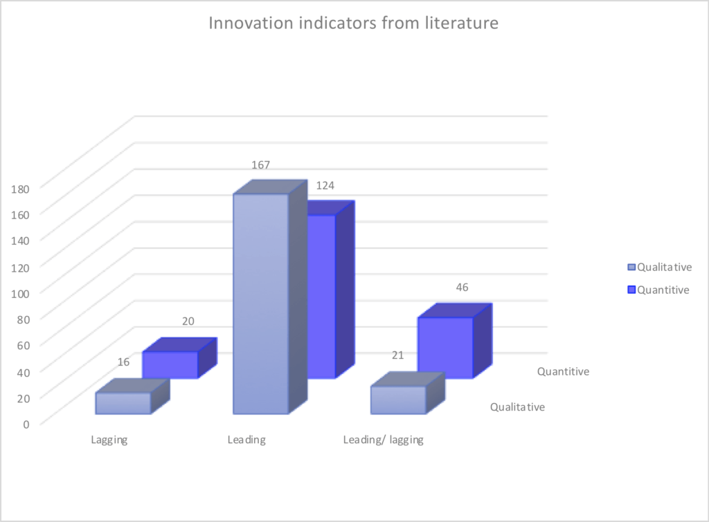 innovation metrics in the literature