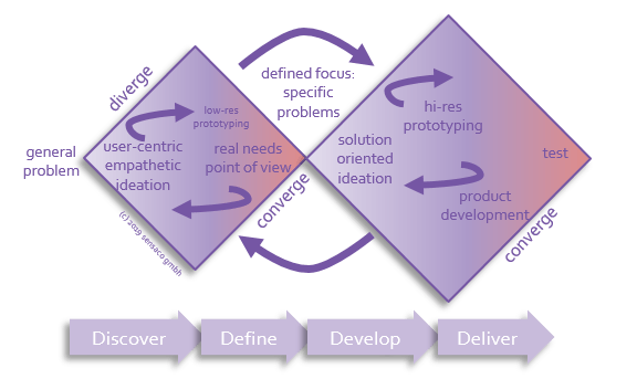 innovation management system process