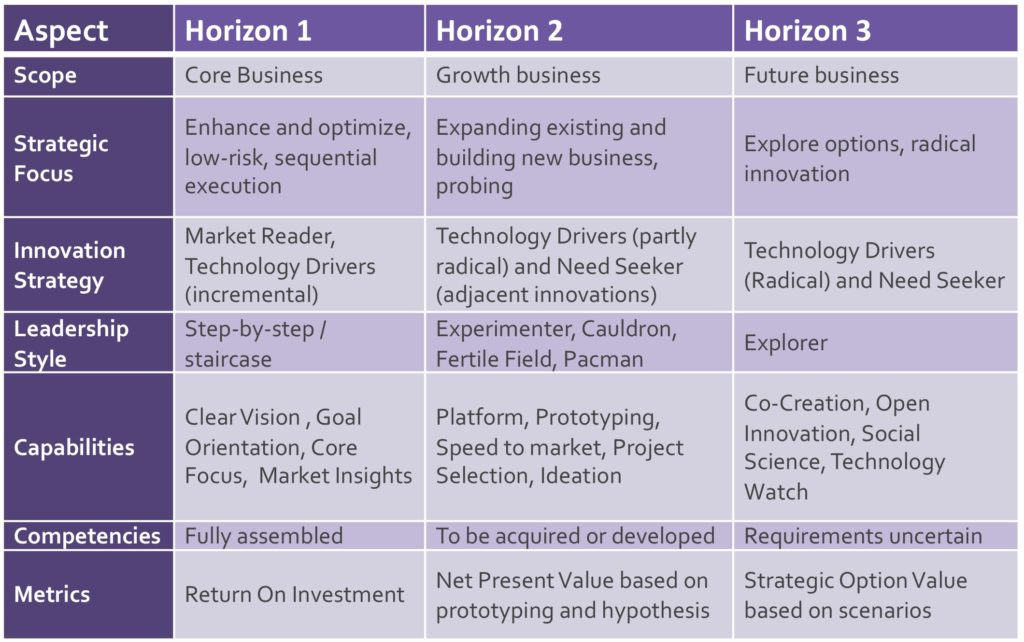innovation horizons table