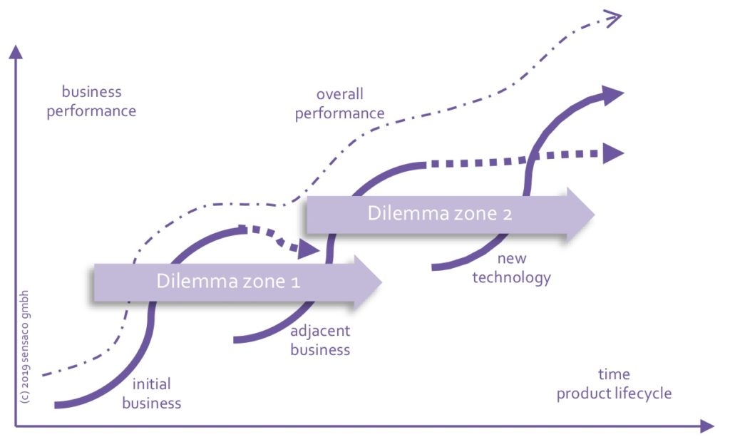 Horizons and S-curves: Products today, tomorrow and in the future