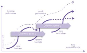 Horizonte und S-Kurven: Produkte heute, morgen und in der Zukunft