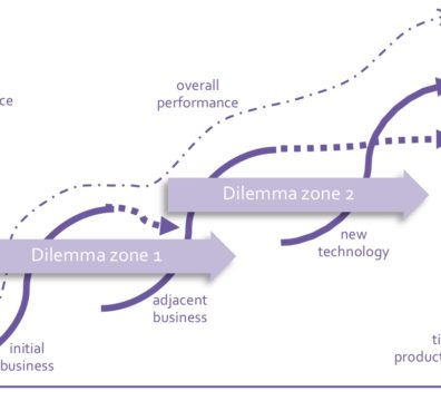 S-curves and innovation horizons