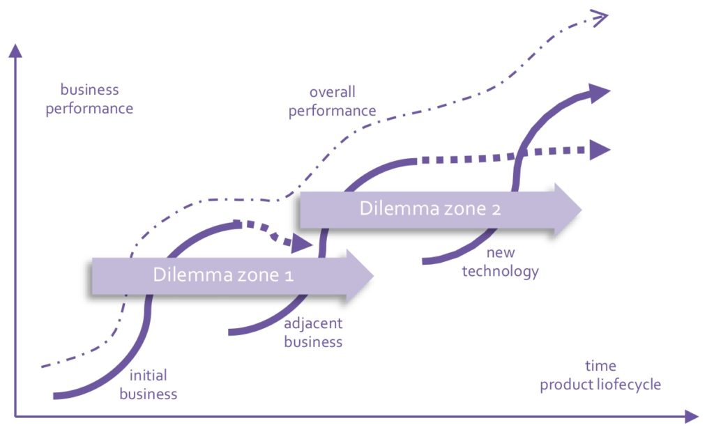 s-curves innovation horizons