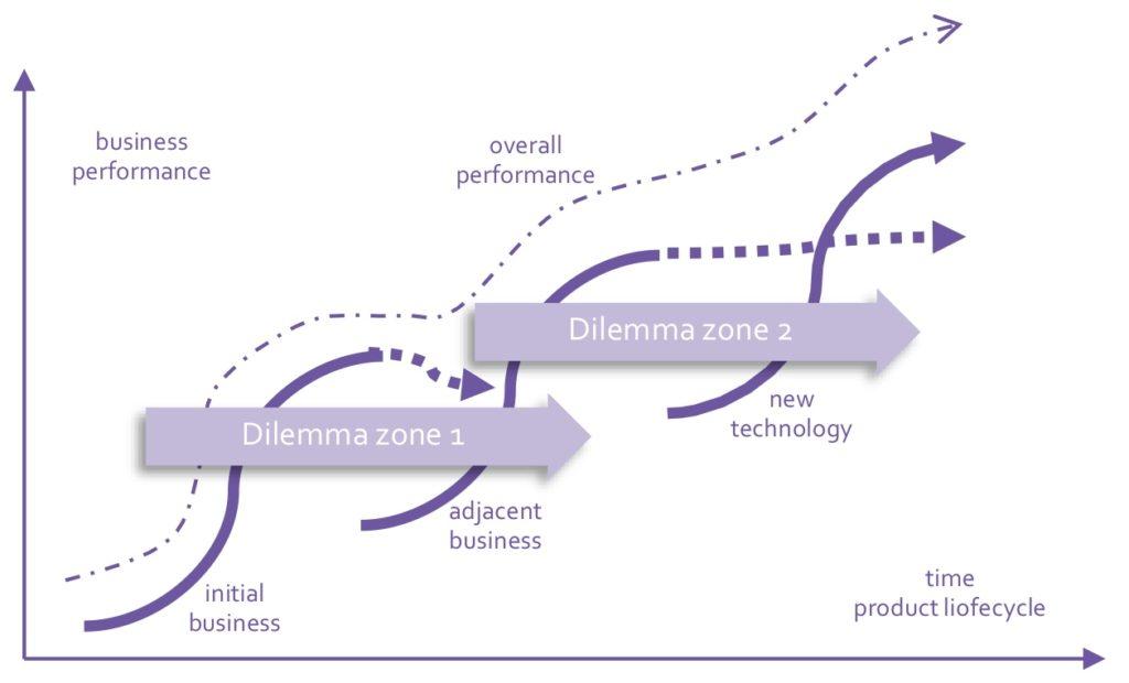 s-curves innovation horizons