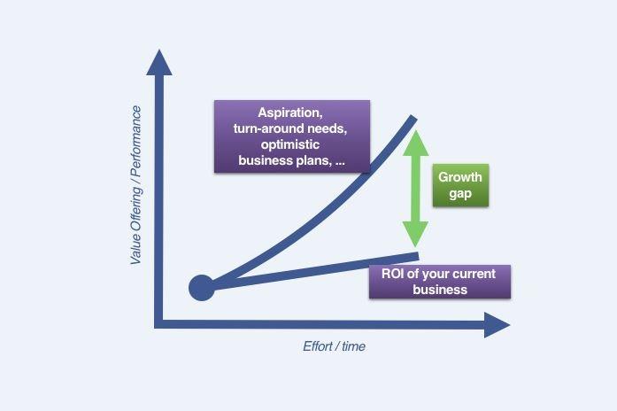 Wie kann die Wachstumslücke geschlossen werden?
