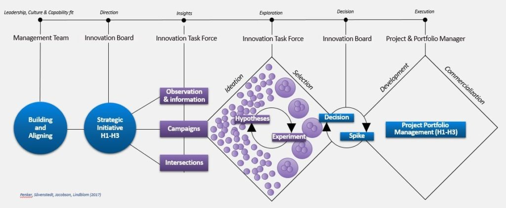 innovation management framework