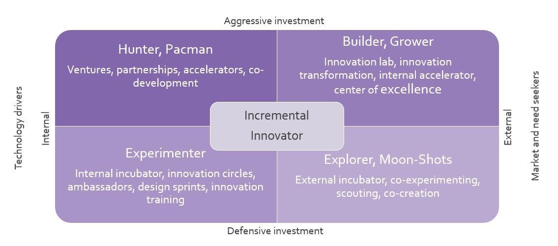 Innovationsstrategie und Führungsstil