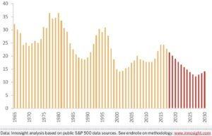 Die Überlebensrate von Firmen