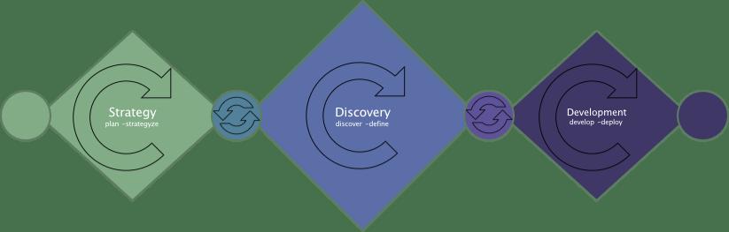 triple-diamond innovation process