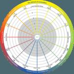 wheel of innovation