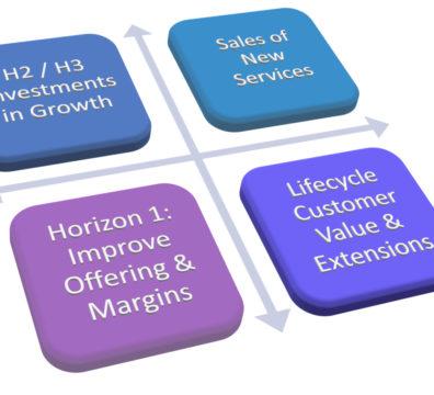innovation metrics horizon by process phase
