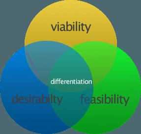 Innovations-Fokus