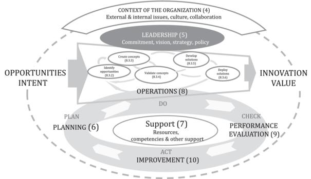 ISO 56002 Internal Audit
