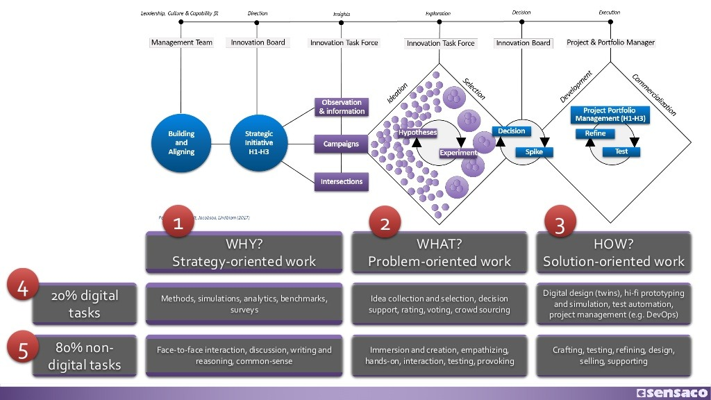 Digital Innovation Management