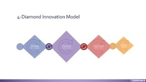 The 4-Diamond Innovation Model
