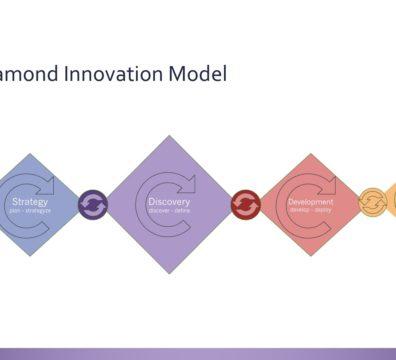 4 diamons innovation model
