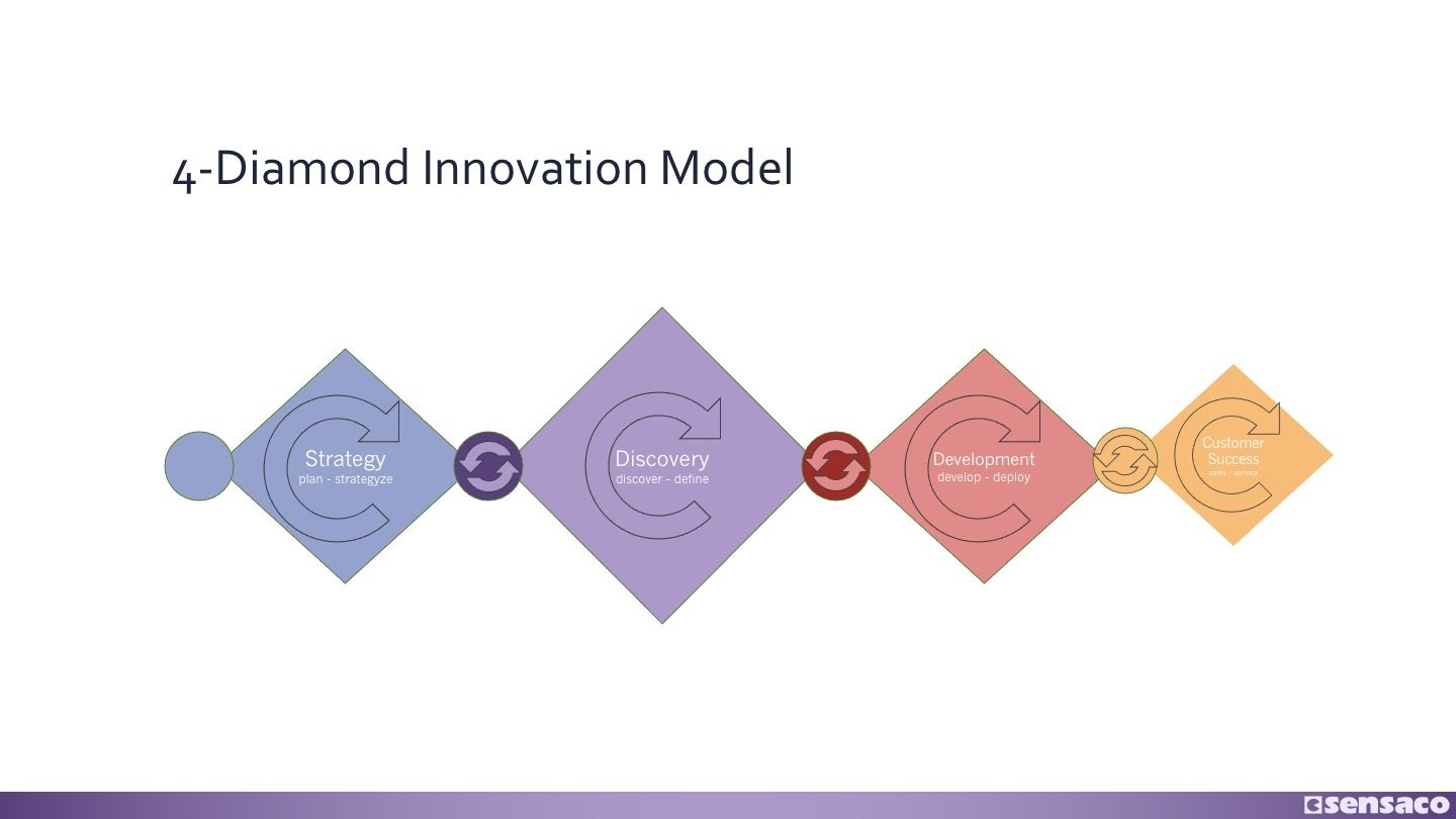 The 4-Diamond Innovation Model