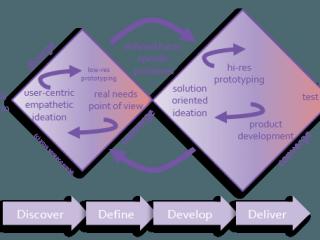 innovation management system process